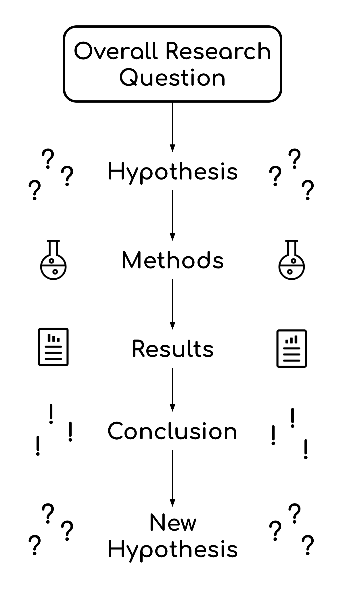 Flow chart representing flow of synthesis map, which goes from overall research question to hypothesis to methods to results to conclusion to new hypothesis.