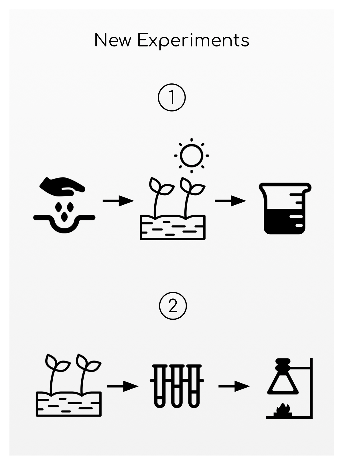 Abstract representation of paper with two methods cartoons of new experiments.